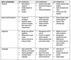 developmental milestones table self help developmental milestones chart pictures to pin