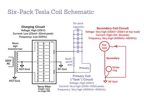 Tesla Coil Resonant Frequency Tesla Coil With A Six Pack Capacitor Make