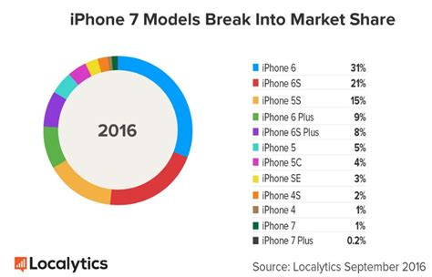 iphone market iphone 7 adoption rate similar to last year after weekend sales localytics iphone in