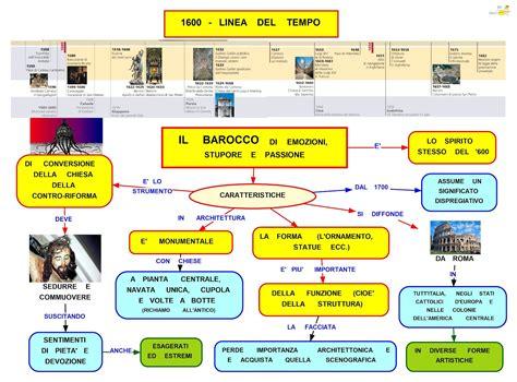 come si scrive apparte mappa concettuale il barocco studentville