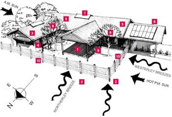 design criteria for homes designing a sustainable home bellissimo homes house