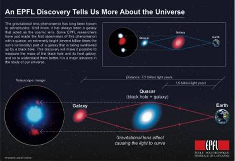 len quasar quasar descoberto por lente gravitacional