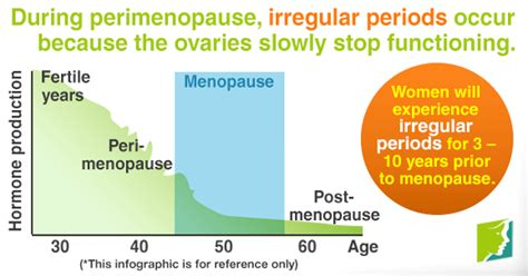 missed menstrual cycles stenosis spotting and cring perimenopause