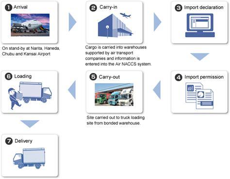 air cargo transportation process best transport 2018
