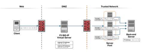 f5 network diagram f5 server web server security schema wiring diagrams