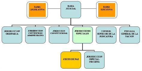 estructura del estado colombiano alcald a de medell n los jueces de paz en la estructura del estado colombiano