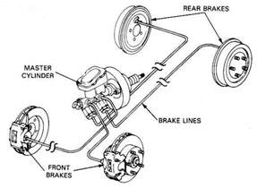 Brake System Service Required 1 01