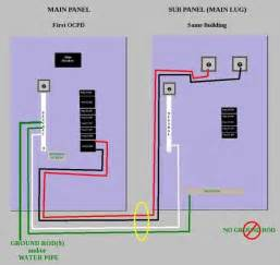 crude diagram for installing a sub panel in the same structure as your panel house