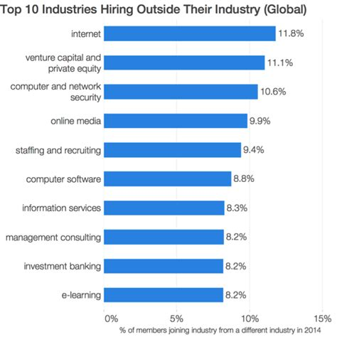 Top Mba Industries by Linkedin Best Industries For Change Careers Business