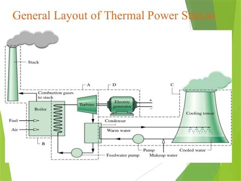 general layout of modern steam power plant thermal power plant bathinda ppt