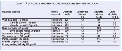 calorie degli alimenti per 100 grammi il gusto della dieta bevande alcoliche quante kcal assumo