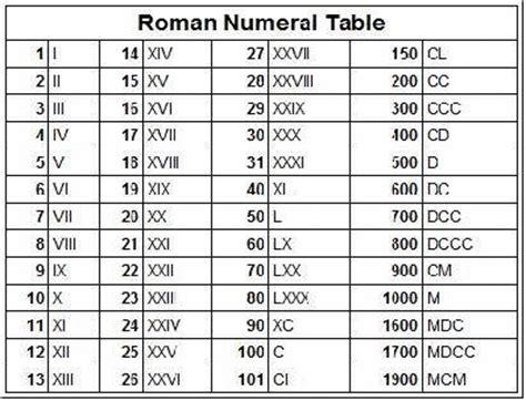 rumus membaca  menulis angka romawi agama ilmu