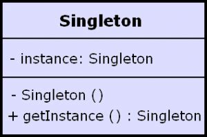 singleton design pattern dot net tricks viralpatel net page 37 of 42 tutorials java j2ee