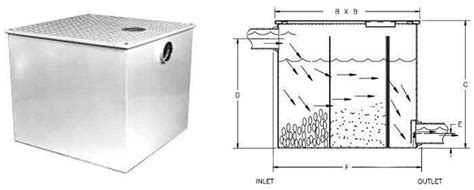 Plumbing Sand Trap by Large Commercial Lint Interceptors Traps Lint Buttons