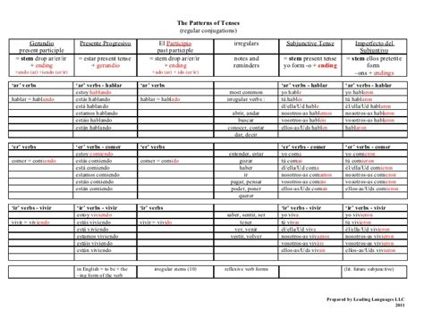 pattern of all tenses spanish iii verbs patterns of tenses