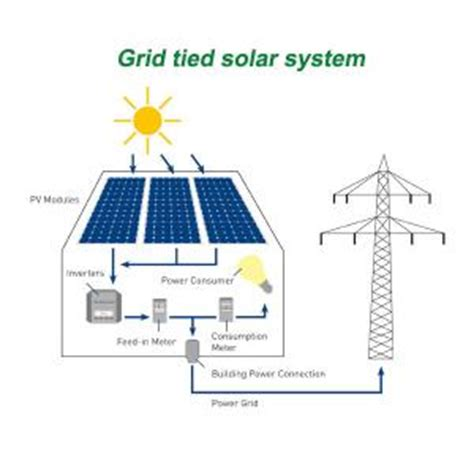 solar system grid tie eco friendly on grid solar energy products 20kw for grid solar system for sale grid