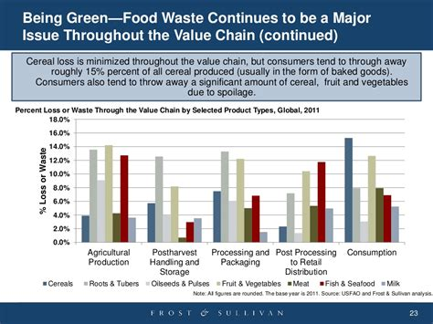 urban growth and waste management optimization towards being green food waste continues to