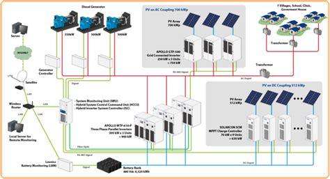 popular grid solar power system components tree energy