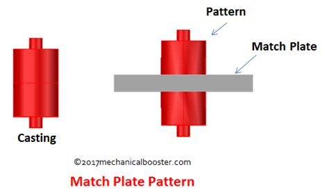 pattern match on types manufacturing process archives mechanical booster