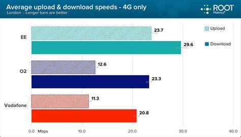 mobile speeds ee tops 4g mobile network speeds