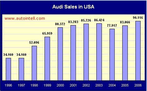audi sales audi production sales figures markets sales