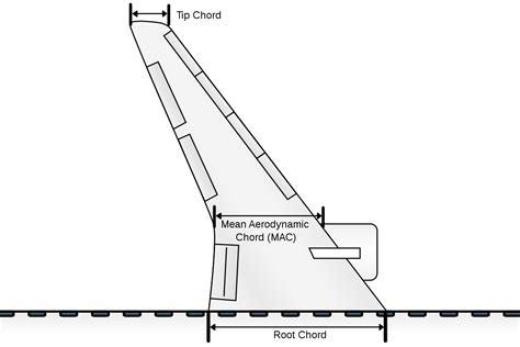 pilot section meaning chord aeronautics wikipedia