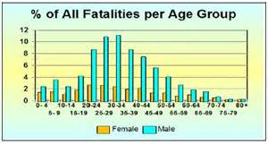 Car crash car crash statistics young drivers