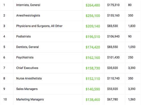 these are the that earn big bucks in st louis news