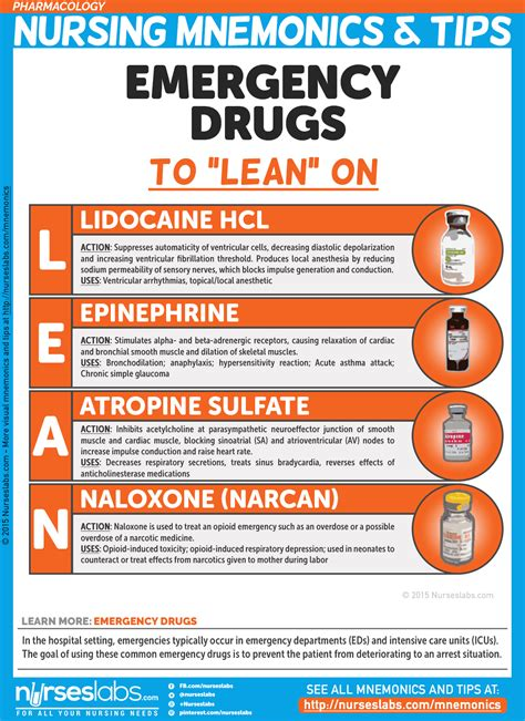 emergency drugs in emergency room pharmacology nursing mnemonics tips nurseslabs