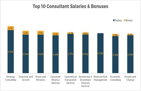 Pwc Mba Consulting Salary by Pwc Strategy Consulting Salary