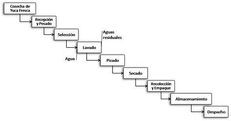 cadena productiva o cluster el blog de manuel pe 241 a producci 243 n y comercializaci 243 n de