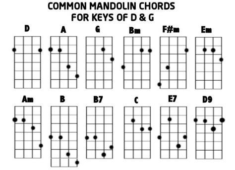 Mandolin Chords Two Finger