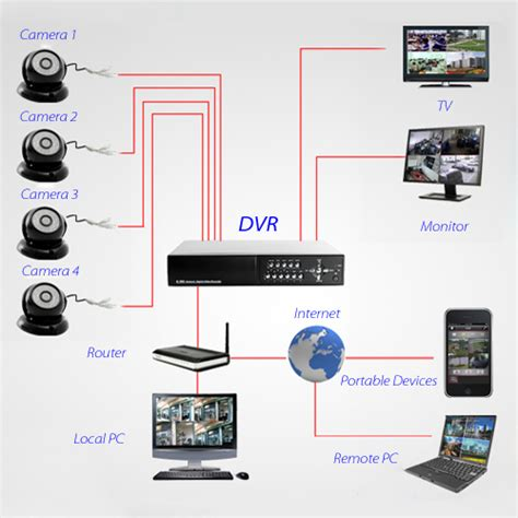 cctv 4ch 960h hdmi dvr 700tvl outdoor home