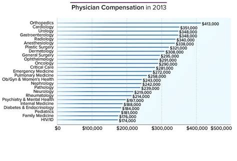 How Much Does Mba Health Make by How Much Do Doctors Make Physician Compensation Report