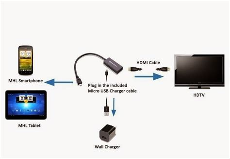 connect android phone to tv how to use hdmi cable to connect tablet to tv