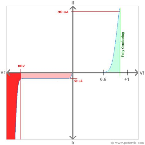 diode threshold voltage definition diode characteristic curve