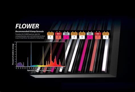 powerveg fs uv grow light eye hortilux powerveg 420 4 ft 54 watt ho t5
