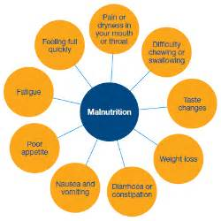 Outline Consequences Of Protein Deficiency Malnutrition by No Chaser Malnutrition Jeffreysterlingmd