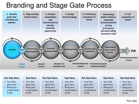 phase gate template branding and stage gate process powerpoint presentation