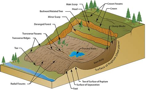 How To Draw A Landslide Step By Step