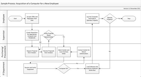 drupal git workflow git workflow chart images drupal best free home