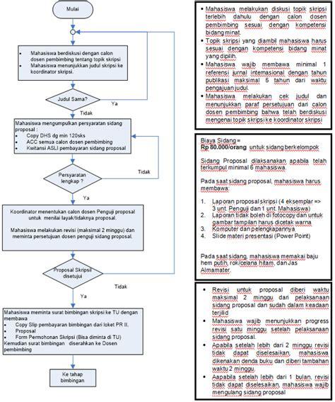 format skripsi itb teknik informatika institut teknologi adhi tama surabaya