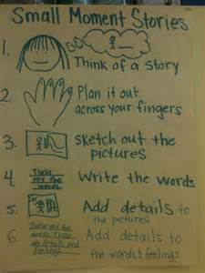 Anchor chart for planning small moment stories maybe a visual will