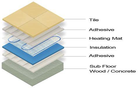 Tile Heat Mat by Installations Underfloor Heating World