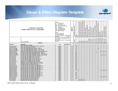 Detail Engineering Instrumentation And Controls For Oil Gas Indus Alarm Sequence Of Operation Matrix Template