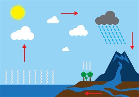 blank water cycle diagram diagram of water cycle diagram site