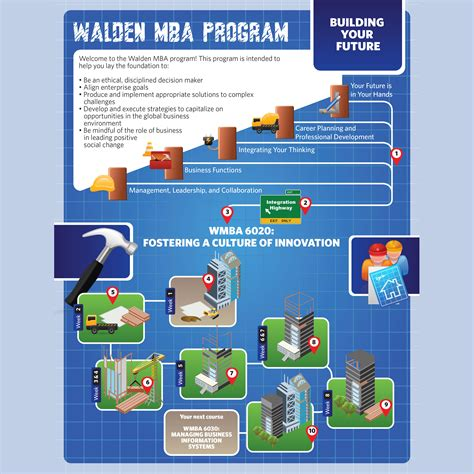 How Can Walden Mba Help M by Walden Mba Program
