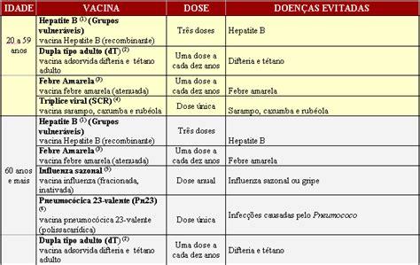calwndario de vacina como funcionam as vacinas toxicumbiologicus