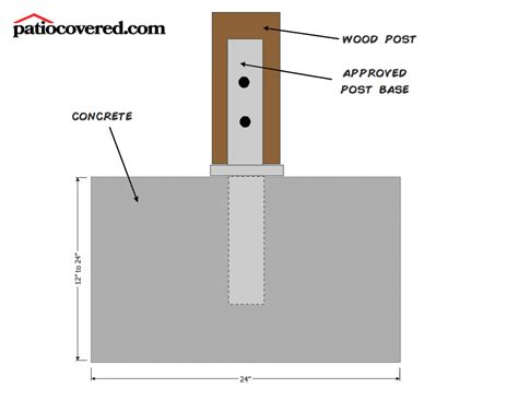 How Much Do Patio Covers Cost?   Patio Covered