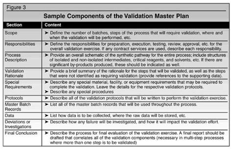 Blue Print Software process validation of
